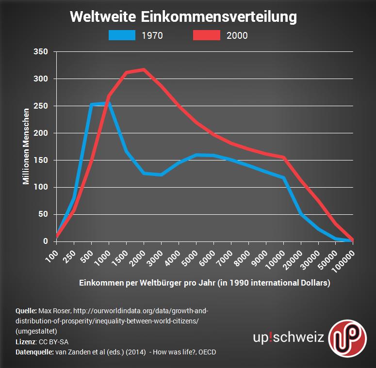 2016-Einkommensverteilung